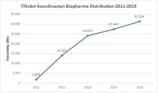 2009-2015 SBD