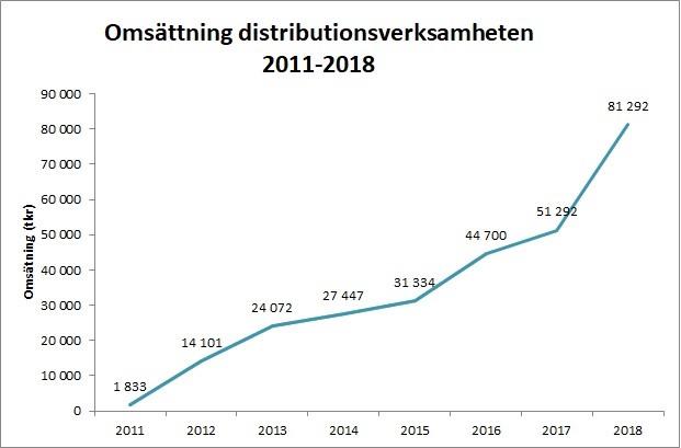 Scandinavian Biopharma har gjort stora framsteg i utvecklingen av världens första vaccin mot diarré orsakad av ETEC och distributionsverksamheten rapporterar en mycket stark organisk tillväxt