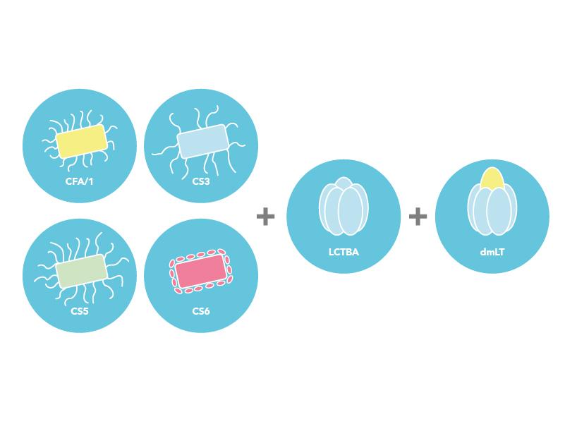 Studie OEV-121- Fas I, säkerhet och immunogenicitet av vaccinet